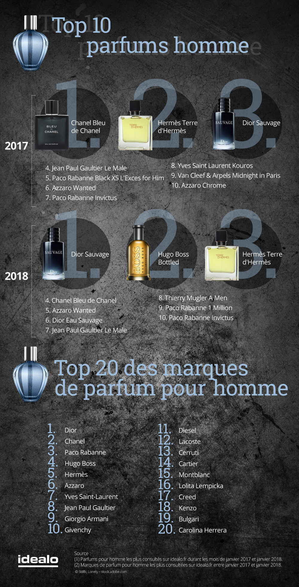 les-francais-et-leurs-parfums-preferes