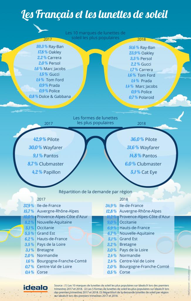 les-francais-et-leurs-lunettes-de-soleil-preferees-3-651x1024
